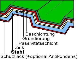 Stahltrapezblech Querschnitt